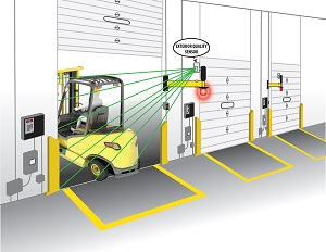 Dock Door Monitor On Quot Save Quot Ty Yellow Products